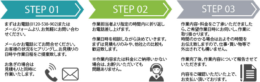 北海道片付け110番作業の流れ